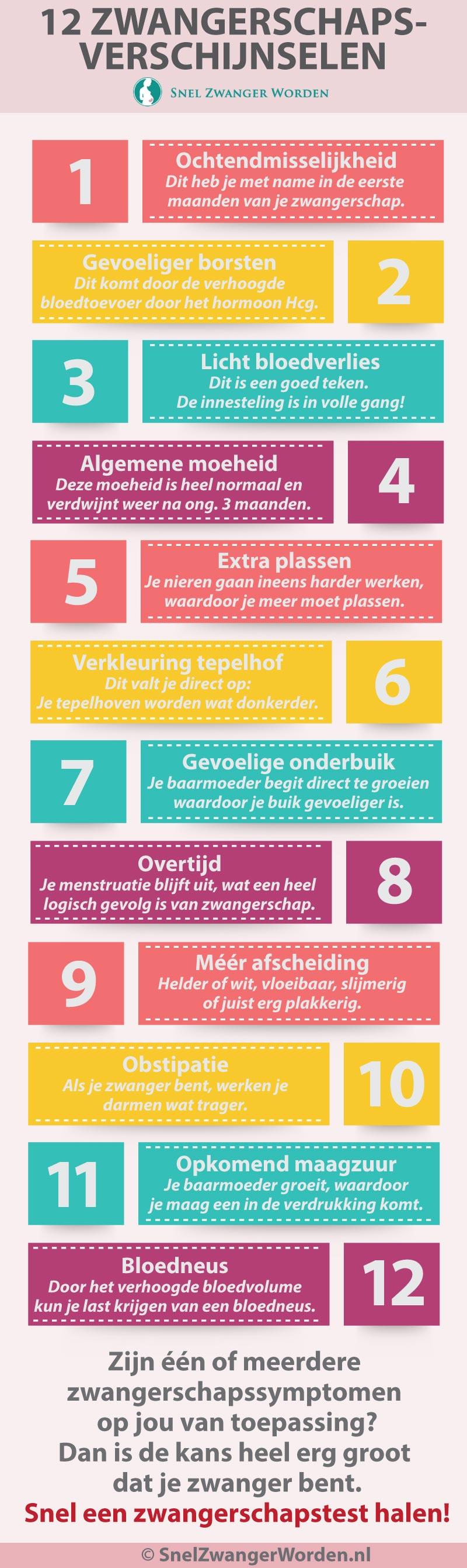 1e zwangerschapssymptomen